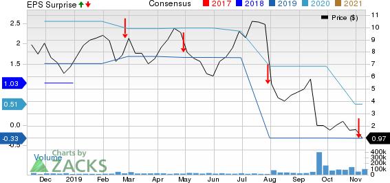 McDermott International, Inc. Price, Consensus and EPS Surprise