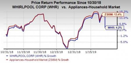 a3c535125 Q4 Highlights Whirlpool delivered adjusted earnings ...