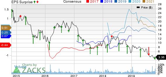 QEP Resources, Inc. Price, Consensus and EPS Surprise