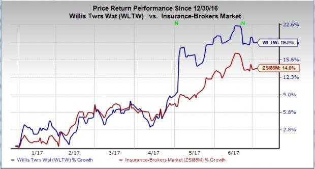 Why Should You Hold Willis Towers Watson Wltw Stock Investing Com