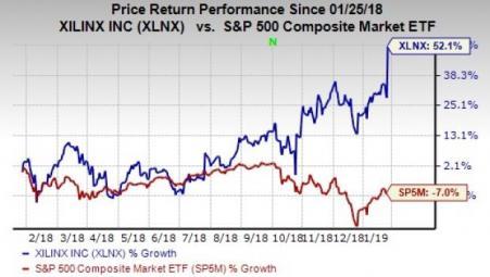 Xilinx Xlnx Rallies On Impressive Q3 Results Amp Upbeat View Investing Com