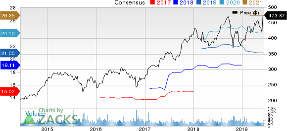 The Sherwin-Williams Company Price and Consensus