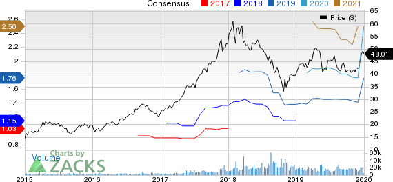 Tencent Holding Ltd. Price and Consensus