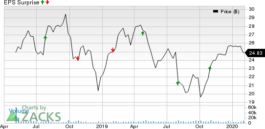 nVent Electric PLC Price and EPS Surprise