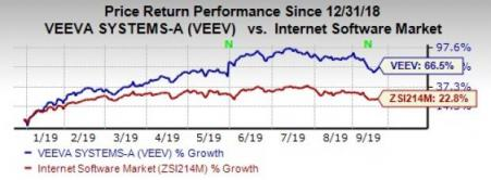 Veeva systems ipo date