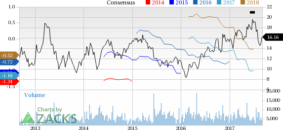 Why Is Ironwood (IRWD) Down 4.1% Since The Last Earnings