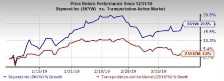 5 Airline Stocks Ready For Takeoff This Spring | Investing com