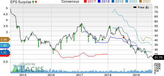Halliburton Company Price, Consensus and EPS Surprise