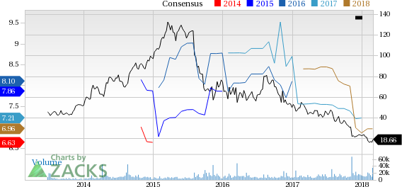 Mallinckrodt (MNK) Up On Earnings And Revenues Beat In Q4