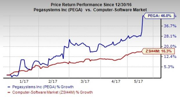 a comparative analysis of pegasystems incorporated and sap ses 2016 market performance Pegasystems's top competitors are salesforce, oracle and appian see pegasystems's revenue, employees, and funding info on owler, the world's largest community-based business pegasystems develops software for customer relationship management and business process management.