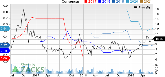 Energy Recovery, Inc. Price and Consensus