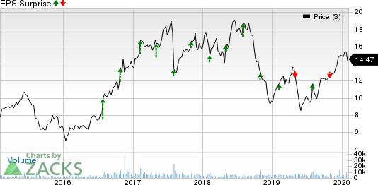 TTM Technologies, Inc. Price and EPS Surprise