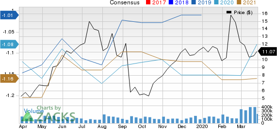Adverum Biotechnologies, Inc. Price and Consensus