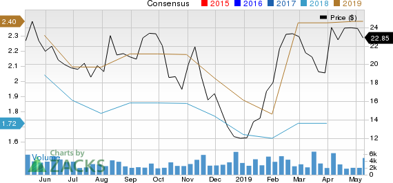 Triumph Group, Inc. Price and Consensus