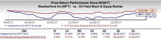 Will Weak Cash Flow Hurt Weatherford's (WFT) Q4 Earnings